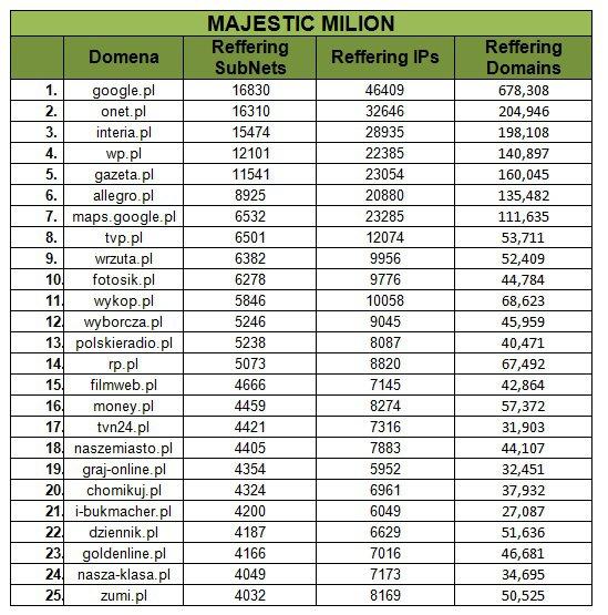 Majestic Million