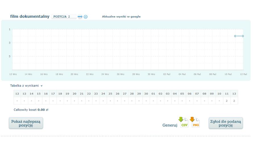 monitoring pozycji w Google Serpmonster