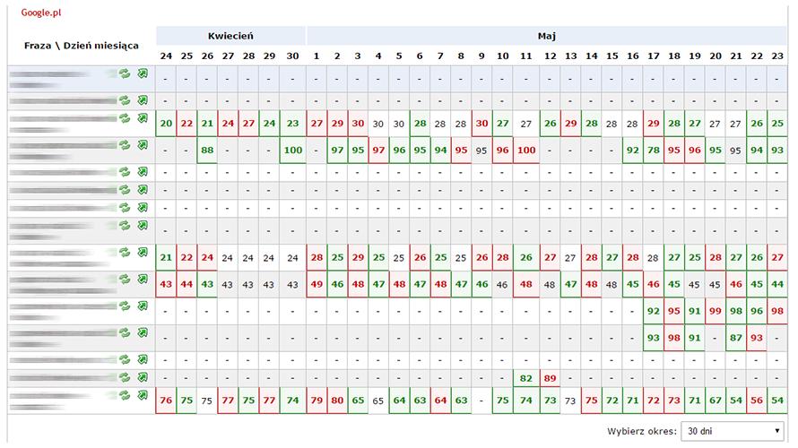 monitoring pozycji w Google Web-tools
