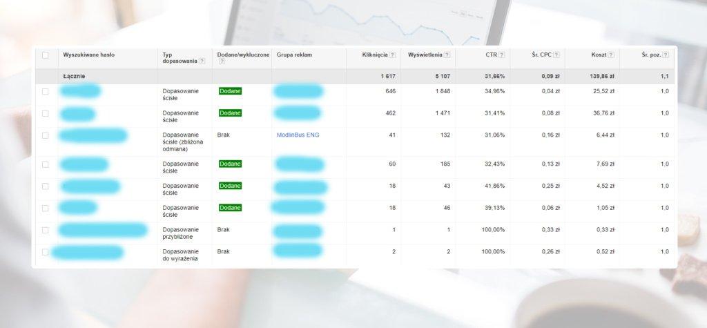 optymalizacja techniczna kampanii AdWords